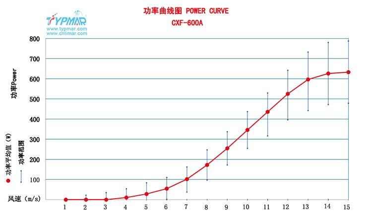 星光彩票官网24V 功率曲线图