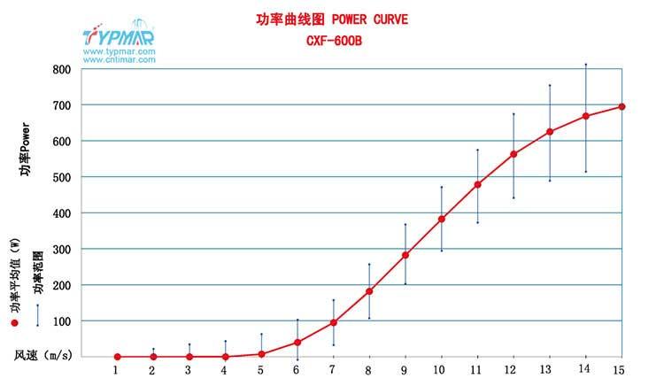 星光彩票app48V 功率曲线图