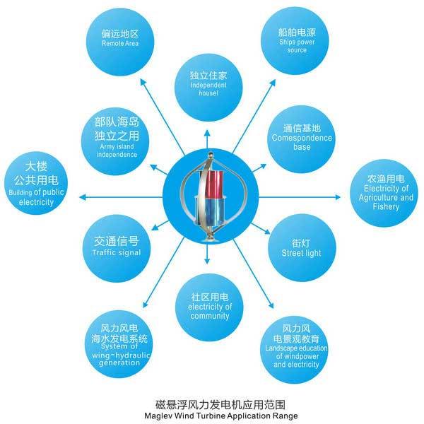 磁悬浮风力发电机CXF1000W 应用范围