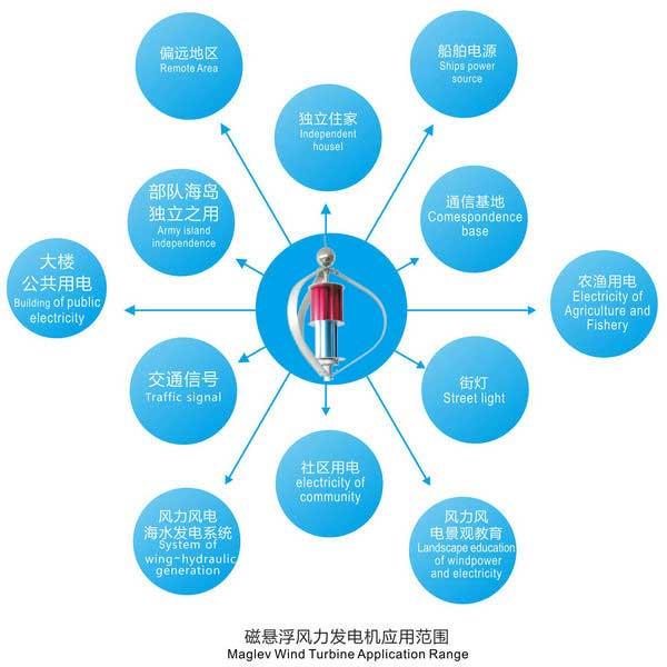 磁悬浮风力发电机600W 应用范围