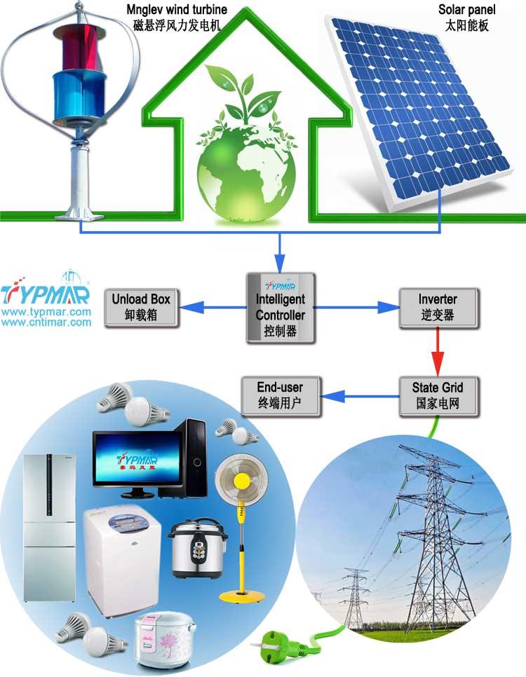 家庭并网供电系统 解决方案
