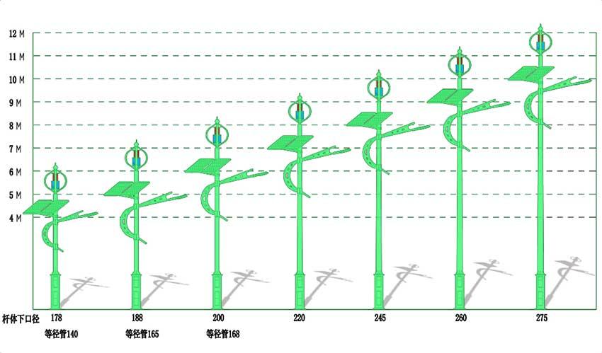 风光互补路灯系统解决方案